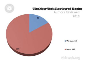 VIDA New York Review of Books graph