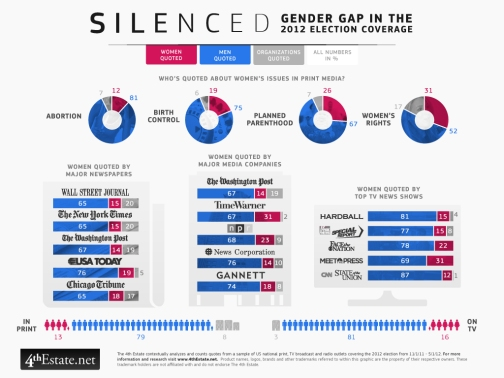 In the Spotlight – The Gender Report