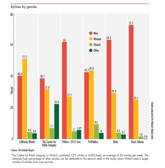 WMC Graph